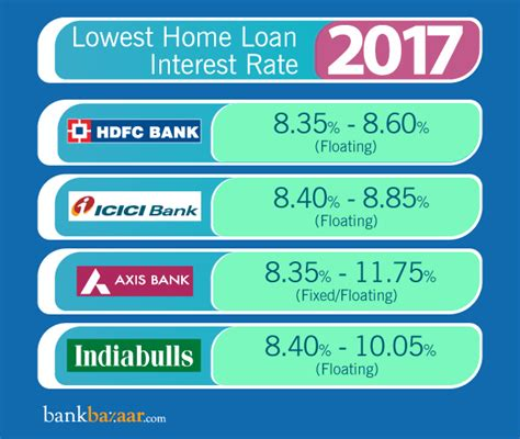 lowest housing loan rate home loan interest rates compare from 35 bank housing finance