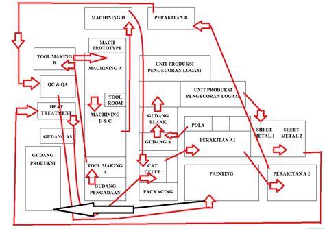layout produksi perusahaan paling anyar
