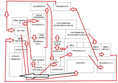 tujuan layout pabrik paling anyar