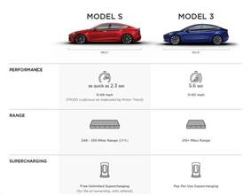Electric Cars Vs Petrol Cars Performance Tesla S New Model 3 Graphic Helps To Sell Model S