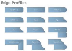 Dupont edge profile