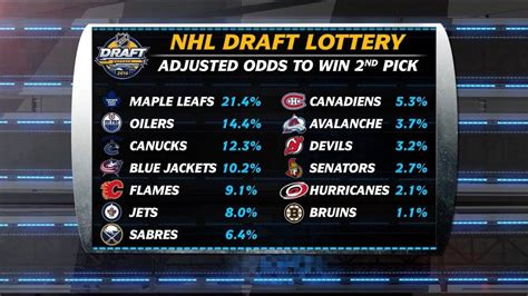 draft nhl 2018 devils among those ready for nhl draft lottery nhl