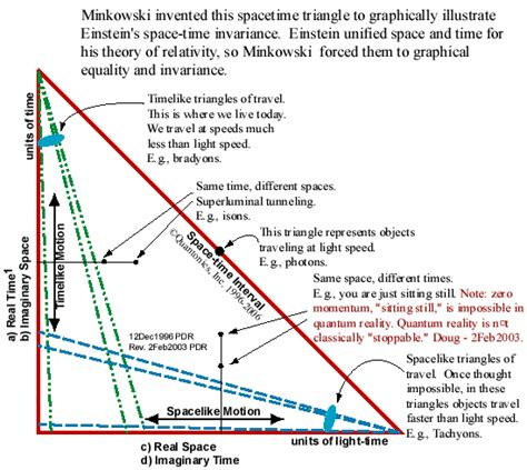 space time diagram minkowski invented this spacetime triangle to graphically