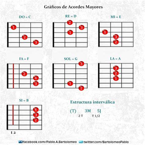 acordes de guitarra pop rock clases de guitarra pablo bartolomeo gr 225 ficos de acordes