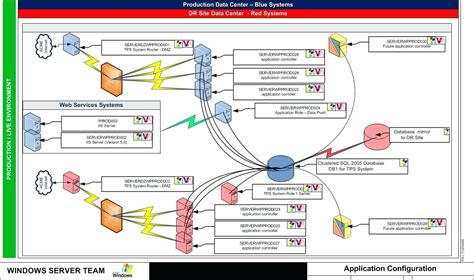 network data flow diagram exles diagram network visio data flow diagram exles