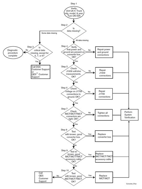 it support flowchart support flow diagram support free engine image for user