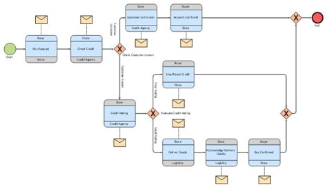 draw bpmn diagram bpmn 2 0 bpmn how to create a bpmn diagram using conceptdraw pro bpmn