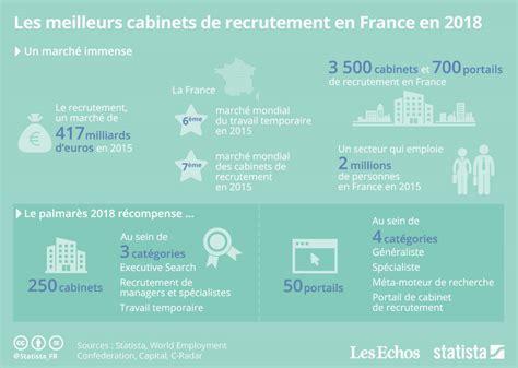 Meilleurs Cabinets De Recrutement by Graphique Les Meilleurs Cabinets Et Portails De