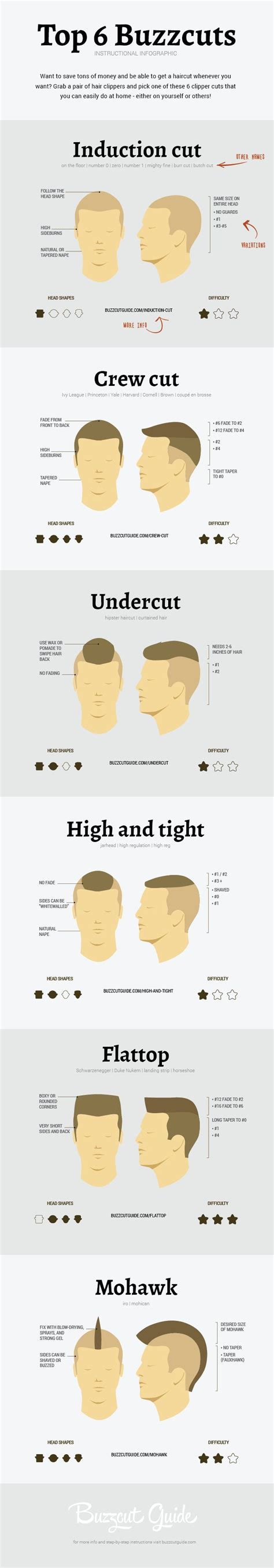 hair cut types for numbers top 6 diy easy buzz haircut styles for men infographic
