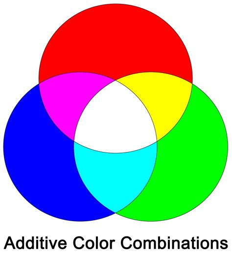 additive color wheel what is the additive color wheel used for