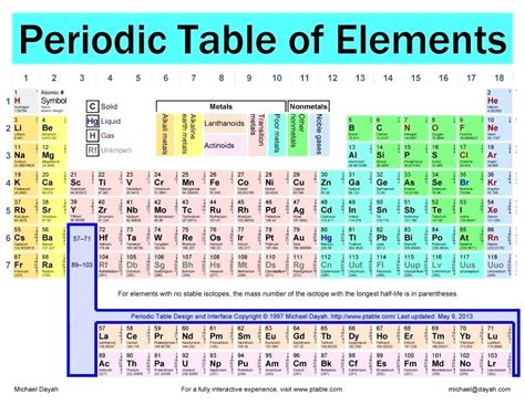 Printable Periodic Table Excel | periodic table excel blank periodic table worksheet excel