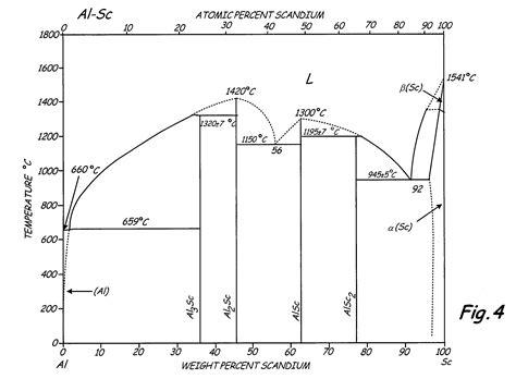 aluminum nickel phase diagram patent us8002912 high strength l12 aluminum alloys