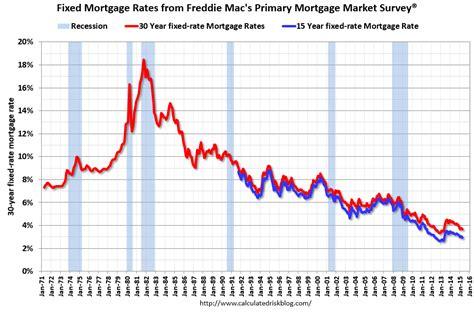 calculated risk freddie mac 30 year mortgage rates
