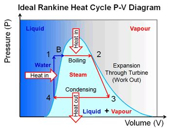 steam engine pv diagram heat engines