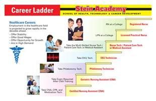 career ladder stein academy cna training phlebotomy