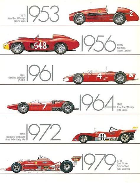 Ferrari F1 History by Formula 1 Speed History