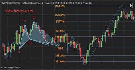 using xabcd pattern bullish xabcd 5 point m shape chart pattern indicator for