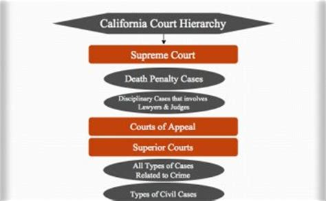 tr 220 judiciary of california court hierarchy court systems structures and charts