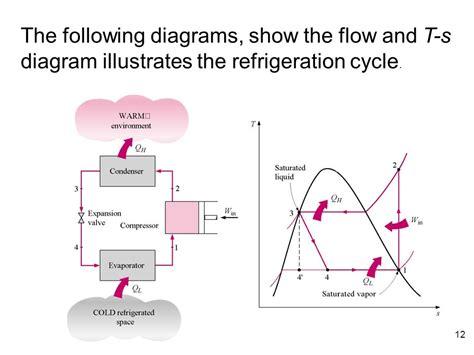 s diagram refrigeration cycles د محمود عبدالوهاب ppt