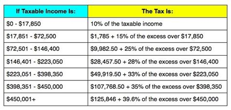 federal tax brackets 2014 2014 tax brackets irs tax season 2018