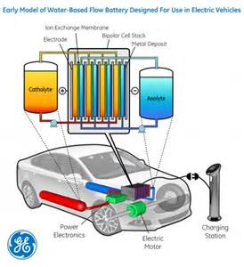Electric Cars Battery Technology Q A About Electric Vehicle Flow Battery Technology Ge