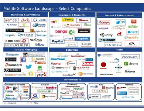 mobile payment software 2q13 mobile software ecosystem valuation and m a trends