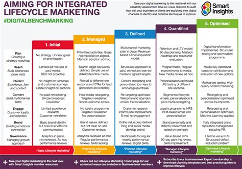 10 Reasons You Need A Digital Marketing Strategy In 2017 Digital Marketing Strategy Template