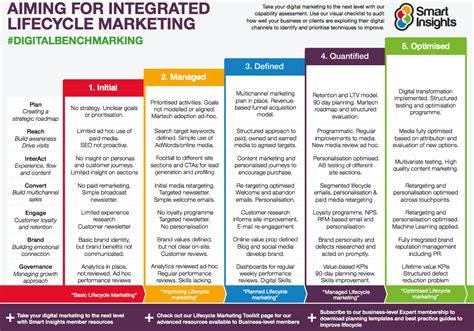 digital marketing excellence benchmark template smart