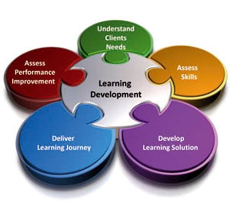 L Development by Learning And Development Upskilling Your Organisation S