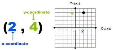 math dictionary coordinate