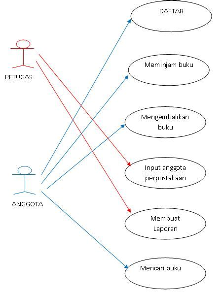 membuat use case diagram perpustakaan contoh kasus diagram use case pada perpustakaan widy
