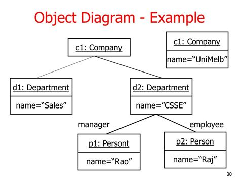 object diagram ppt uml and classes objects and relationships 2 ppt