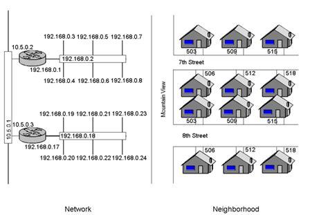 Wireless N Umumnya Digunakan Untuk Menyediakan Layanan Free Wifi D pengertian router dan fungsinya bisnis tips