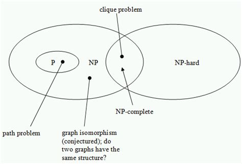 complete the venn diagram theory of computation