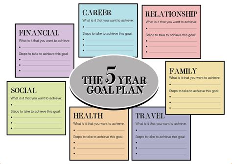 Life Planner Template Printable Planner Template 5 Year Plan Template
