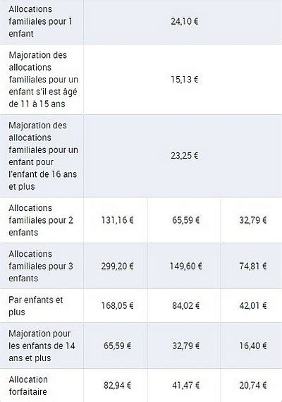 Plafond Allocation Enfant by Allocation Familiales 2018 Conditions Montants Et Calcul