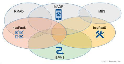 mobile development platform building a resilient mobile development platform strategy