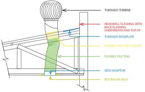 Isolation Par Le Toit 2731 by Ventilation Industrielle Tornado Ventilation Domestique