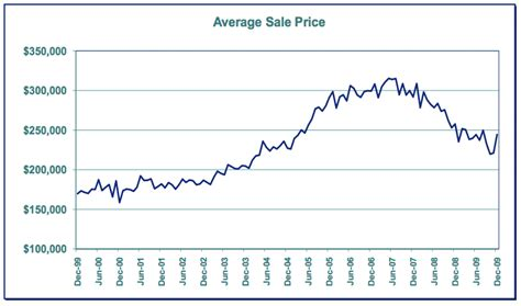 southwest washington home prices fall 5 2 percent