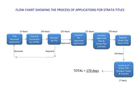 land development process flowchart malaysian property development