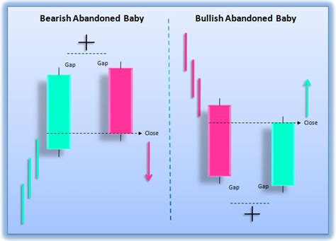 bearish reversal pattern definition abandoned baby candlestick pattern best forex brokers
