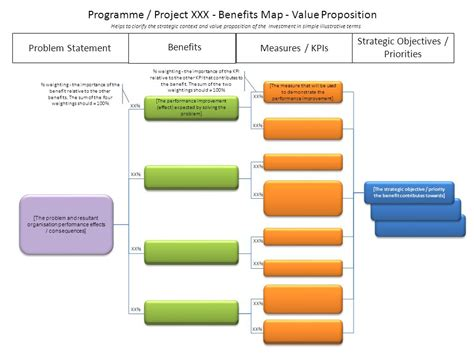 benefits map template choice image templates design ideas