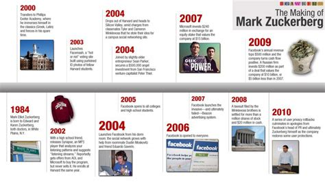 mark zuckerberg biography and history of facebook facebook the path to world domination in 30 infographics