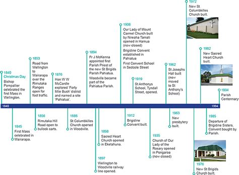 muhammad ali biography timeline about our parish