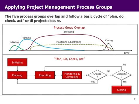 Five Phases Of Project Management Essay by Buy Essay Cheap 5 Phase Project Management Mfawriting608 Web Fc2