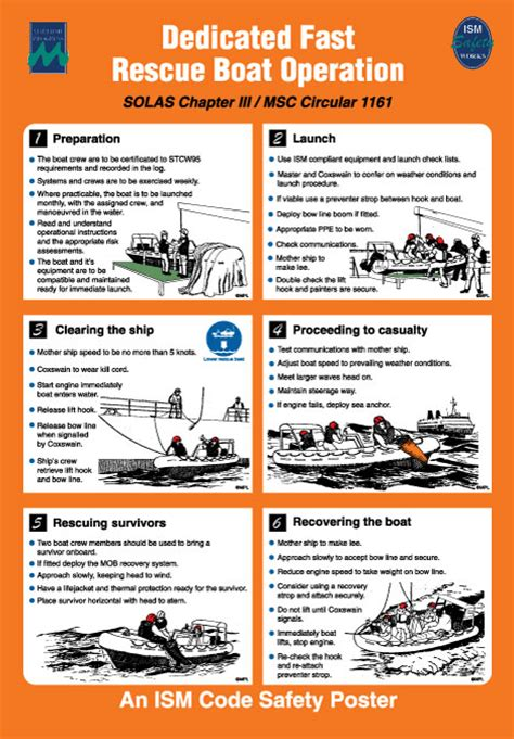 rescue boat launching procedure dedicated fast rescue boat operation poster maritime