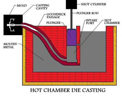 pattern layout in casting hot chamber die casting