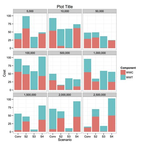 ggplot2 theme facet wrap r ggplot2 remove tick markers from geom bar facet wrap
