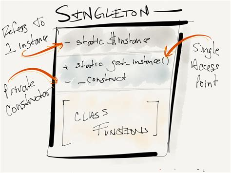 design pattern java singleton design patterns in wordpress the singleton pattern