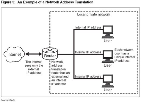 Search Ip Address On Network Image Gallery Ip Network Address